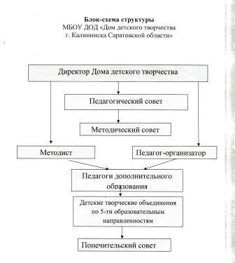 Блок-схема структуры МБУ ДО «